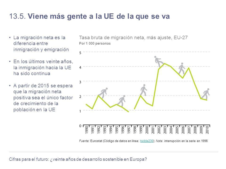 Cifras para el futuro: ¿veinte años de desarrollo sostenible en Europa? 13.5. Viene más gente a la UE de la que se va La migración neta es la diferenc