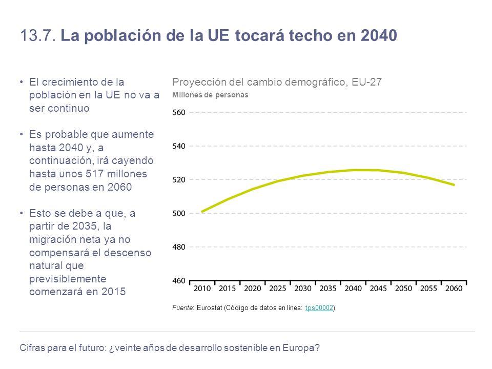 Cifras para el futuro: ¿veinte años de desarrollo sostenible en Europa? 13.7. La población de la UE tocará techo en 2040 El crecimiento de la població