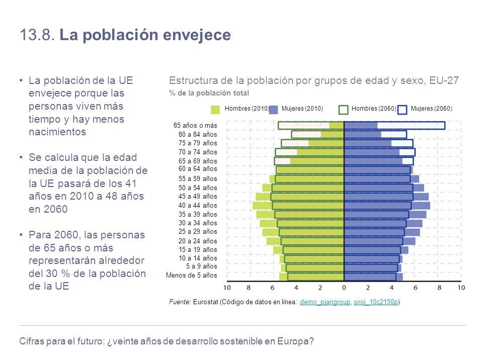 Cifras para el futuro: ¿veinte años de desarrollo sostenible en Europa? 13.8. La población envejece La población de la UE envejece porque las personas