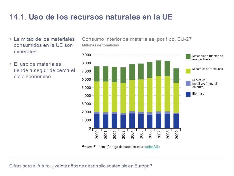Cifras para el futuro: ¿veinte años de desarrollo sostenible en Europa? 14.1. Uso de los recursos naturales en la UE La mitad de los materiales consum