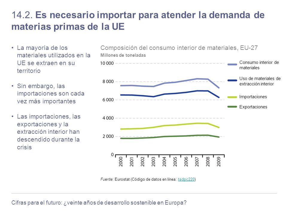 Cifras para el futuro: ¿veinte años de desarrollo sostenible en Europa? 14.2. Es necesario importar para atender la demanda de materias primas de la U