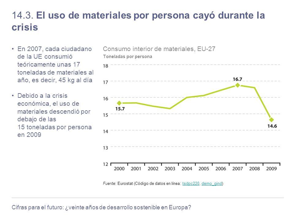 Cifras para el futuro: ¿veinte años de desarrollo sostenible en Europa? 14.3. El uso de materiales por persona cayó durante la crisis En 2007, cada ci