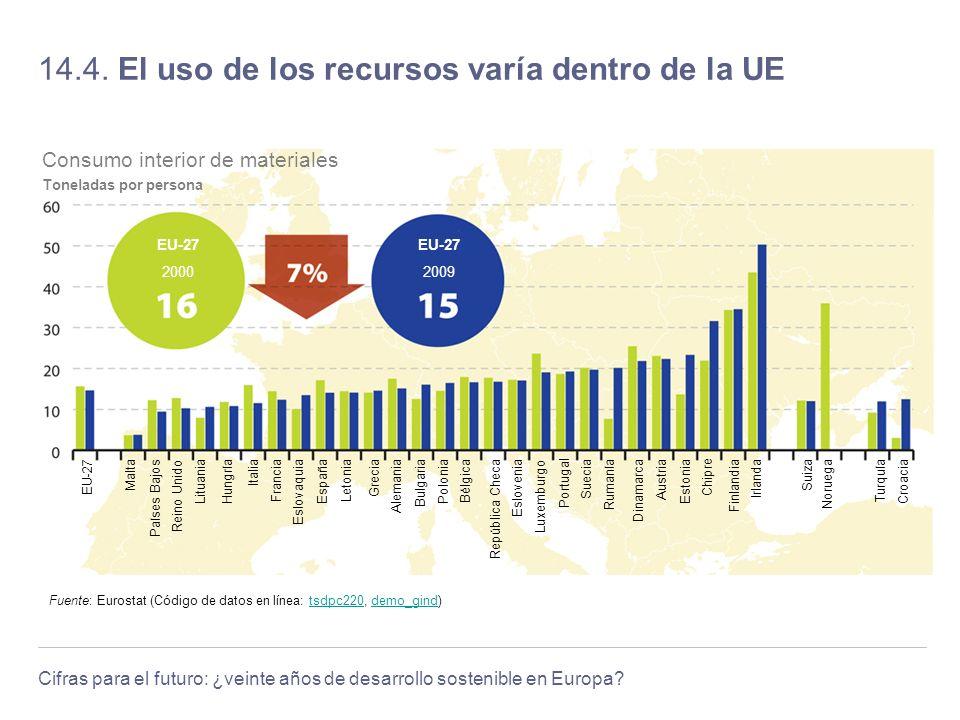 Cifras para el futuro: ¿veinte años de desarrollo sostenible en Europa? 14.4. El uso de los recursos varía dentro de la UE Fuente: Eurostat (Código de