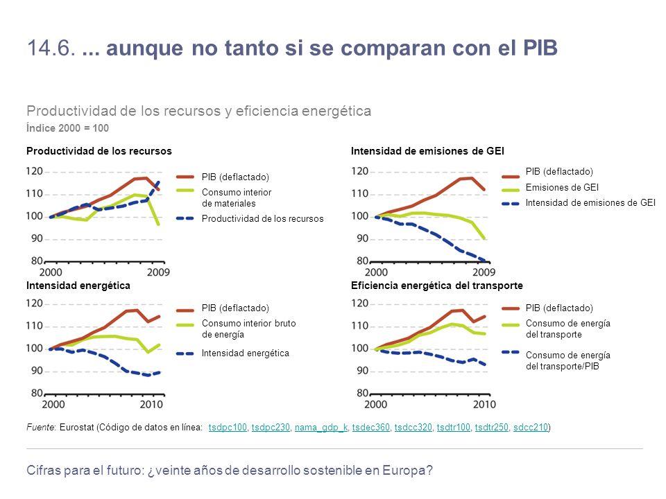 Cifras para el futuro: ¿veinte años de desarrollo sostenible en Europa? 14.6.... aunque no tanto si se comparan con el PIB Fuente: Eurostat (Código de