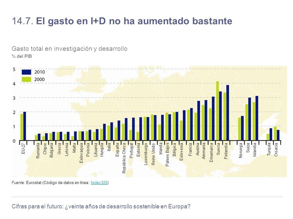 Cifras para el futuro: ¿veinte años de desarrollo sostenible en Europa? 14.7. El gasto en I+D no ha aumentado bastante Fuente: Eurostat (Código de dat