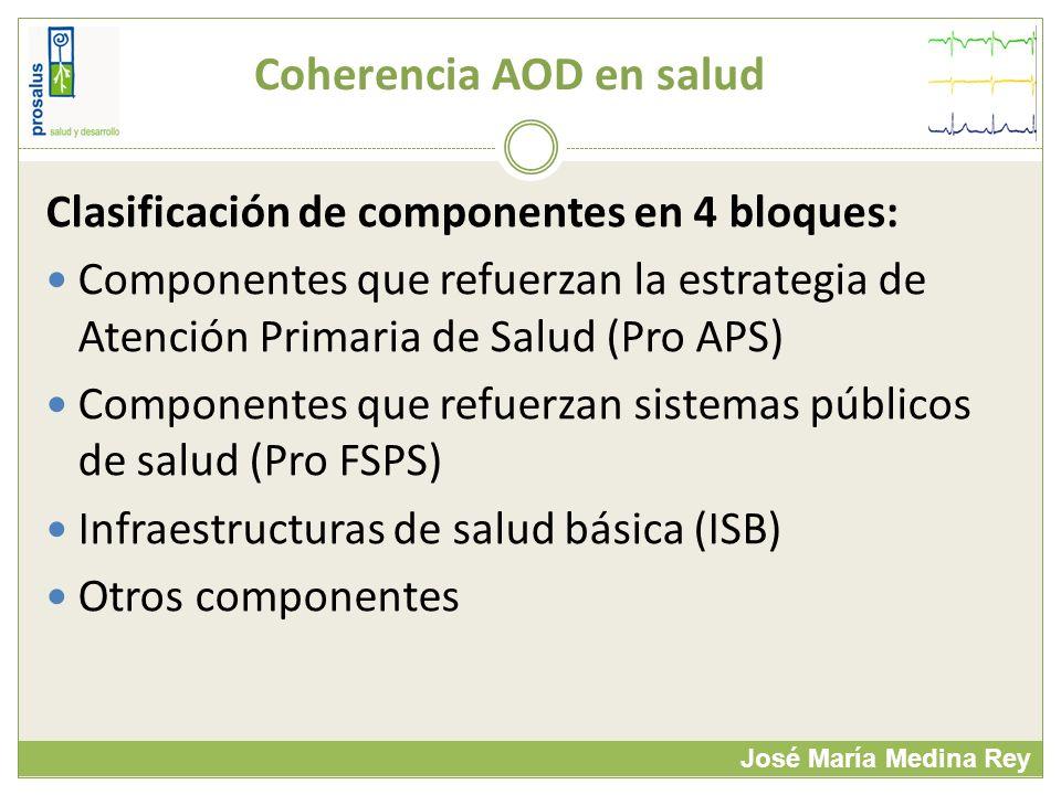 Coherencia AOD en salud José María Medina Rey Clasificación de componentes en 4 bloques: Componentes que refuerzan la estrategia de Atención Primaria