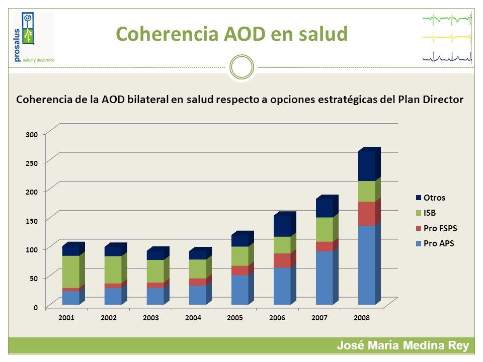 Coherencia AOD en salud José María Medina Rey Coherencia de la AOD bilateral en salud respecto a opciones estratégicas del Plan Director