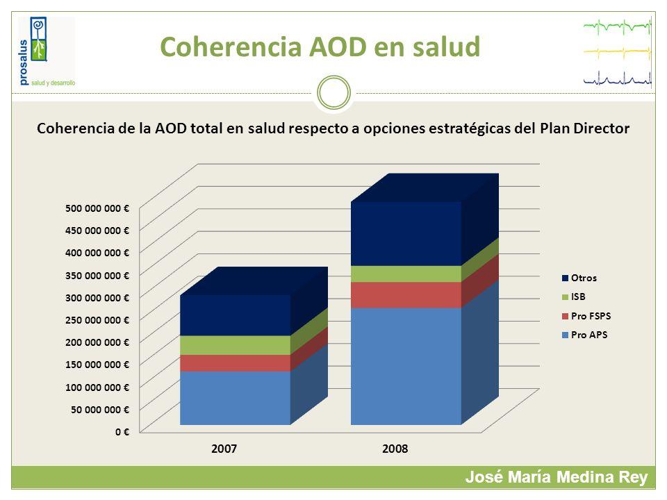 Coherencia AOD en salud José María Medina Rey Coherencia de la AOD total en salud respecto a opciones estratégicas del Plan Director
