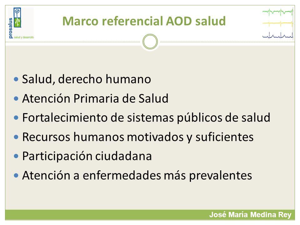 Marco referencial AOD salud José María Medina Rey Salud, derecho humano Atención Primaria de Salud Fortalecimiento de sistemas públicos de salud Recur