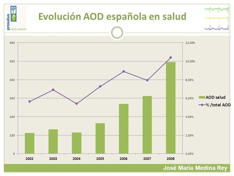Evolución AOD española en salud José María Medina Rey
