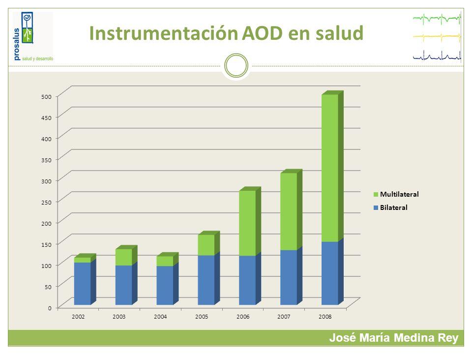 Instrumentación AOD en salud José María Medina Rey