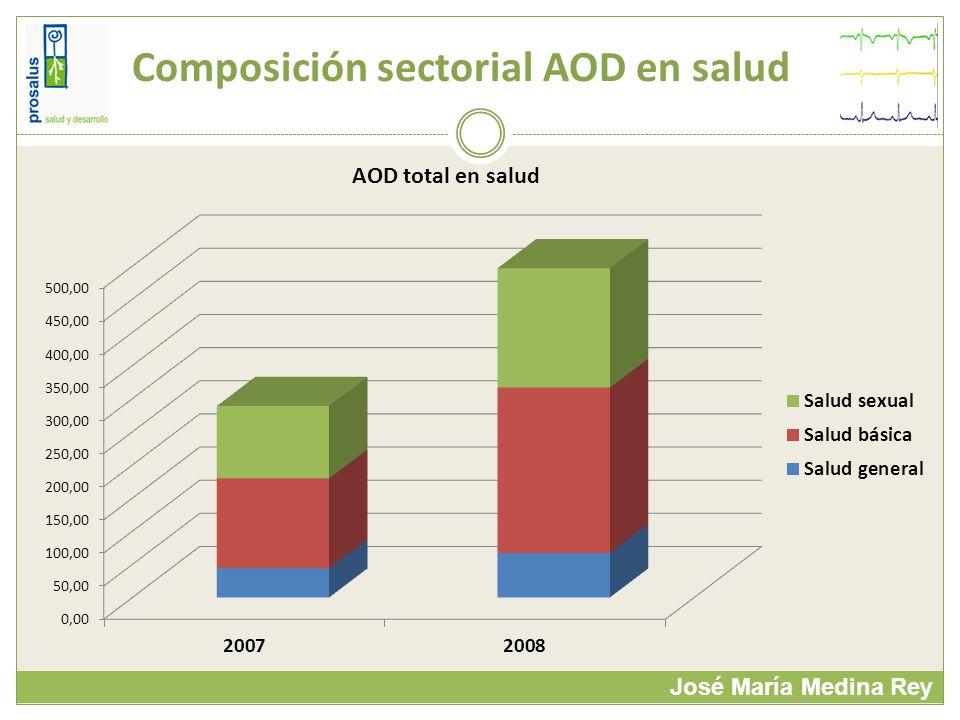 Composición sectorial AOD en salud José María Medina Rey