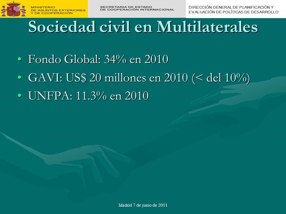 DIRECCIÓN GENERAL DE PLANIFICACIÓN Y EVALUACIÓN DE POLÍTICAS DE DESARROLLO Madrid 7 de junio de 2011 Sociedad civil en Multilaterales Fondo Global: 34% en 2010Fondo Global: 34% en 2010 GAVI: US$ 20 millones en 2010 (< del 10%)GAVI: US$ 20 millones en 2010 (< del 10%) UNFPA: 11.3% en 2010UNFPA: 11.3% en 2010