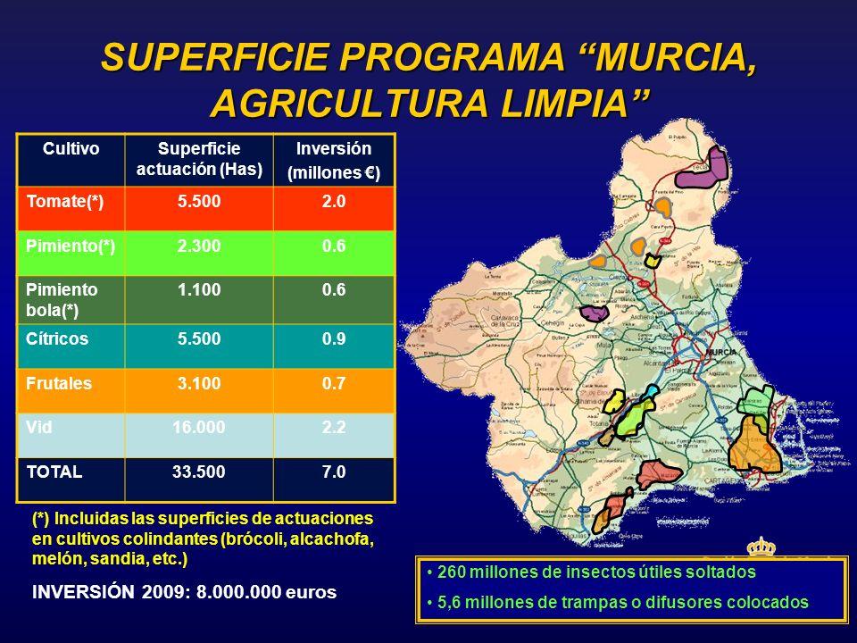 (*) Incluidas las superficies de actuaciones en cultivos colindantes (brócoli, alcachofa, melón, sandia, etc.) INVERSIÓN 2009: 8.000.000 euros SUPERFI