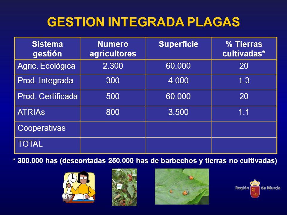 GESTION INTEGRADA PLAGAS Sistema gestión Numero agricultores Superficie% Tierras cultivadas* Agric. Ecológica2.30060.00020 Prod. Integrada3004.0001.3