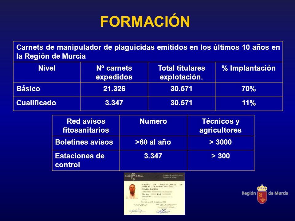 FORMACIÓN Carnets de manipulador de plaguicidas emitidos en los últimos 10 años en la Región de Murcia NivelNº carnets expedidos Total titulares explo