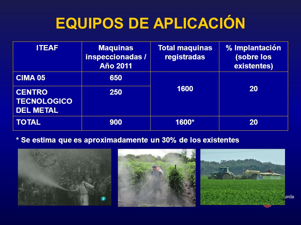 EQUIPOS DE APLICACIÓN ITEAFMaquinas inspeccionadas / Año 2011 Total maquinas registradas % Implantación (sobre los existentes) CIMA 05650 160020 CENTR