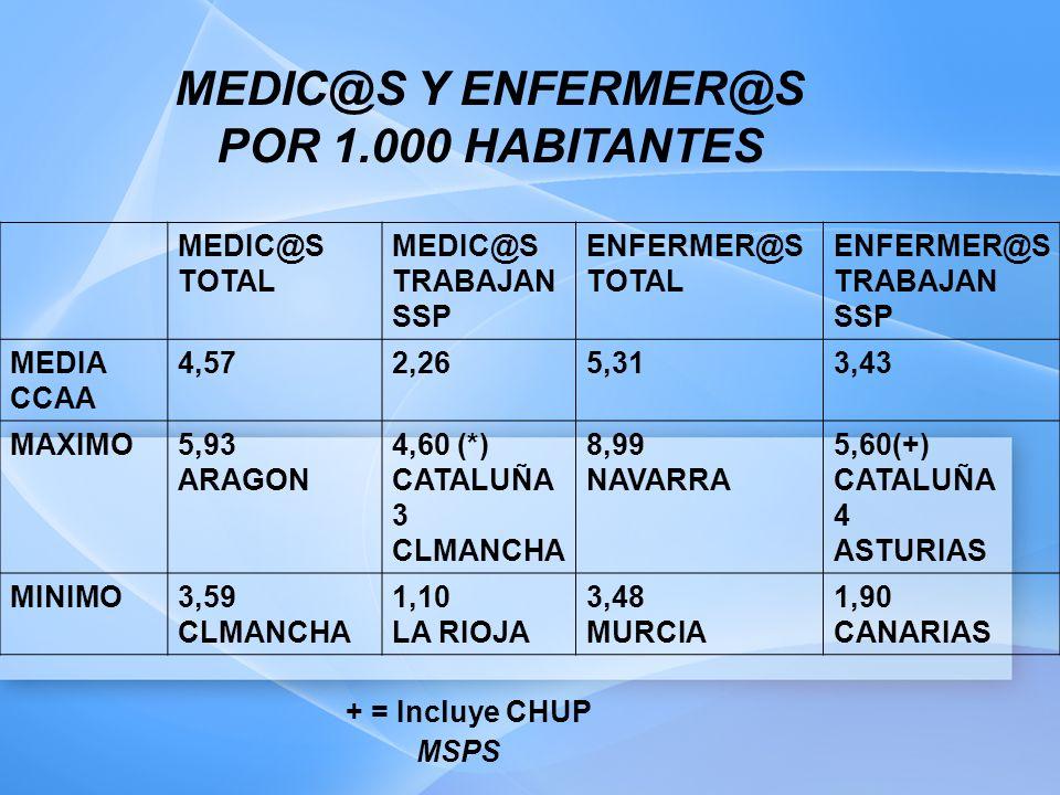 MEDIC@S Y ENFERMER@S POR 1.000 HABITANTES MEDIC@S TOTAL MEDIC@S TRABAJAN SSP ENFERMER@S TOTAL ENFERMER@S TRABAJAN SSP MEDIA CCAA 4,572,265,313,43 MAXIMO5,93 ARAGON 4,60 (*) CATALUÑA 3 CLMANCHA 8,99 NAVARRA 5,60(+) CATALUÑA 4 ASTURIAS MINIMO3,59 CLMANCHA 1,10 LA RIOJA 3,48 MURCIA 1,90 CANARIAS + = Incluye CHUP MSPS