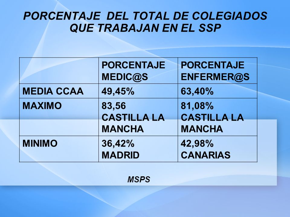 PORCENTAJE DEL TOTAL DE COLEGIADOS QUE TRABAJAN EN EL SSP PORCENTAJE MEDIC@S PORCENTAJE ENFERMER@S MEDIA CCAA49,45%63,40% MAXIMO83,56 CASTILLA LA MANC
