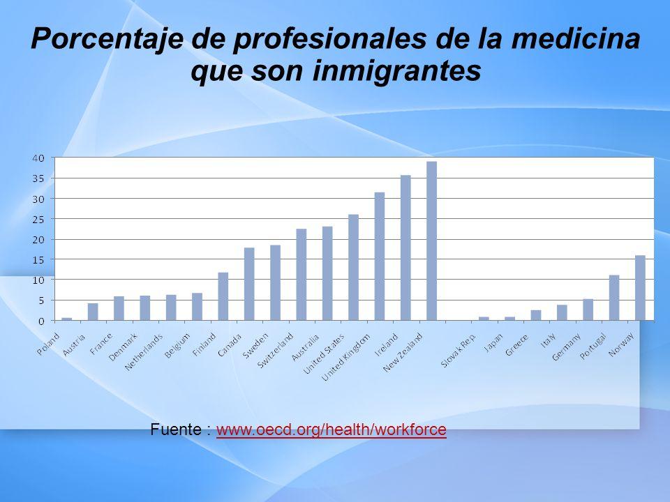 Porcentaje de profesionales de la medicina que son inmigrantes Fuente : www.oecd.org/health/workforcewww.oecd.org/health/workforce