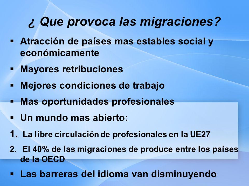 ¿ Que provoca las migraciones? Atracción de países mas estables social y económicamente Mayores retribuciones Mejores condiciones de trabajo Mas oport