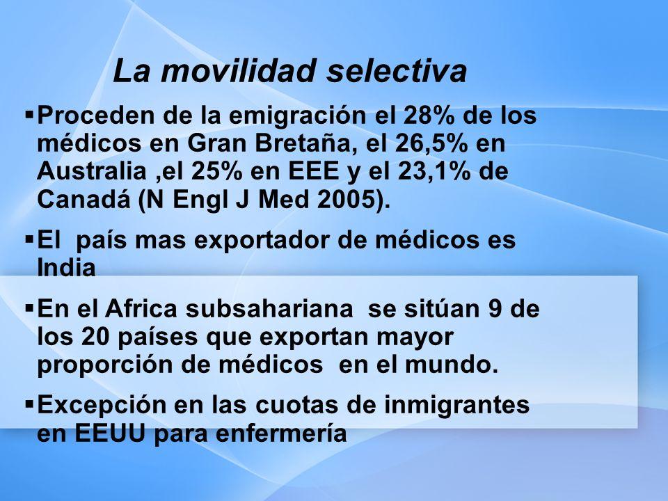 La movilidad selectiva Proceden de la emigración el 28% de los médicos en Gran Bretaña, el 26,5% en Australia,el 25% en EEE y el 23,1% de Canadá (N Engl J Med 2005).