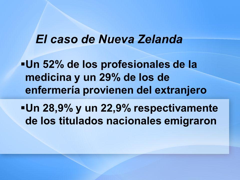 El caso de Nueva Zelanda Un 52% de los profesionales de la medicina y un 29% de los de enfermería provienen del extranjero Un 28,9% y un 22,9% respectivamente de los titulados nacionales emigraron