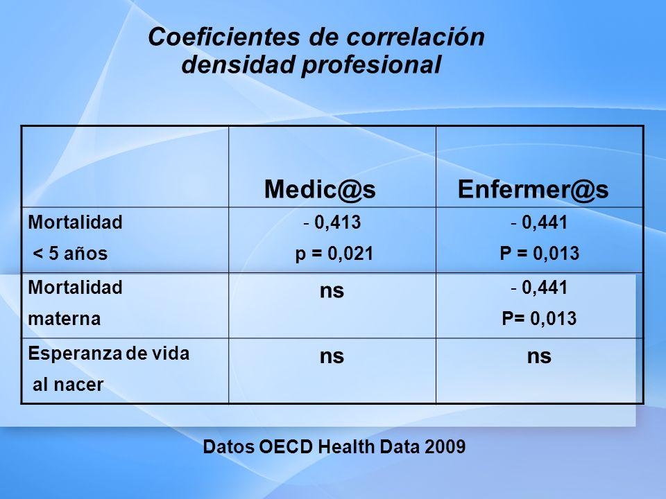 Coeficientes de correlación densidad profesional Medic@s Enfermer@s Mortalidad < 5 años - 0,413 p = 0,021 - 0,441 P = 0,013 Mortalidad materna ns - 0,441 P= 0,013 Esperanza de vida al nacer ns Datos OECD Health Data 2009