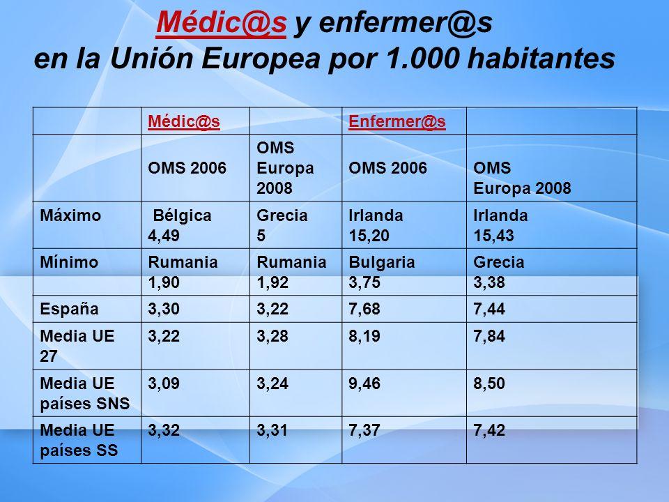 Médic@sMédic@s y enfermer@s en la Unión Europea por 1.000 habitantes Médic@sEnfermer@s OMS 2006 OMS Europa 2008 OMS 2006OMS Europa 2008 Máximo Bélgica 4,49 Grecia 5 Irlanda 15,20 Irlanda 15,43 MínimoRumania 1,90 Rumania 1,92 Bulgaria 3,75 Grecia 3,38 España3,303,227,687,44 Media UE 27 3,223,288,197,84 Media UE países SNS 3,093,249,468,50 Media UE países SS 3,323,317,377,42
