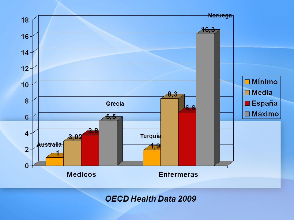 Australia Grecia OECD Health Data 2009 Turquía Noruega