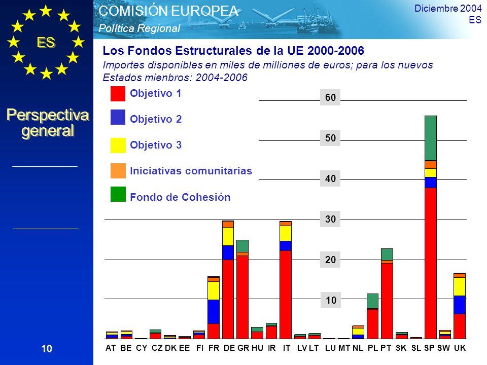 ES Perspectiva general Perspectiva general Política Regional COMISIÓN EUROPEA Diciembre 2004 ES 10 AT BE CY CZ DK EE FI FR DE GR HU IR IT LV LT LU MT