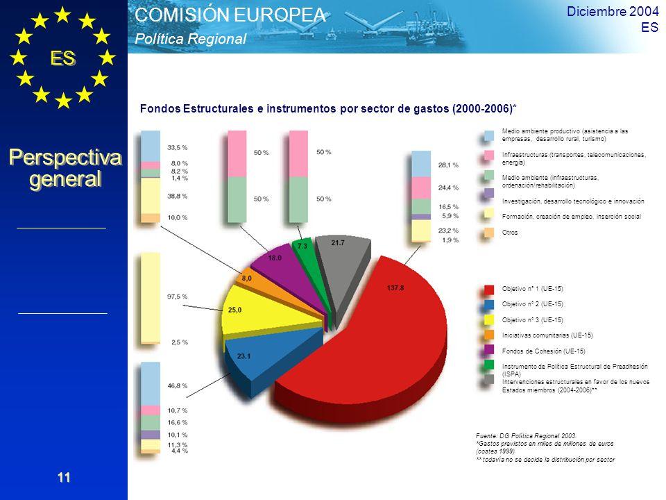 ES Perspectiva general Perspectiva general Política Regional COMISIÓN EUROPEA Diciembre 2004 ES 11 Medio ambiente productivo (asistencia a las empresa