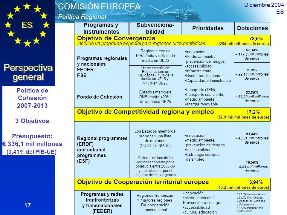 ES Perspectiva general Perspectiva general Política Regional COMISIÓN EUROPEA Diciembre 2004 ES 17 Objetivo de Convergencia 78,5% Incluido un programa