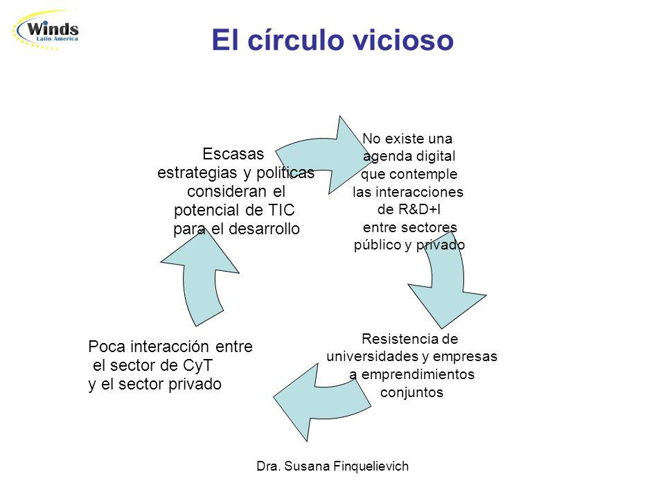 Dra. Susana Finquelievich El círculo vicioso No existe una agenda digital que contemple las interacciones de R&D+I entre sectores público y privado Re