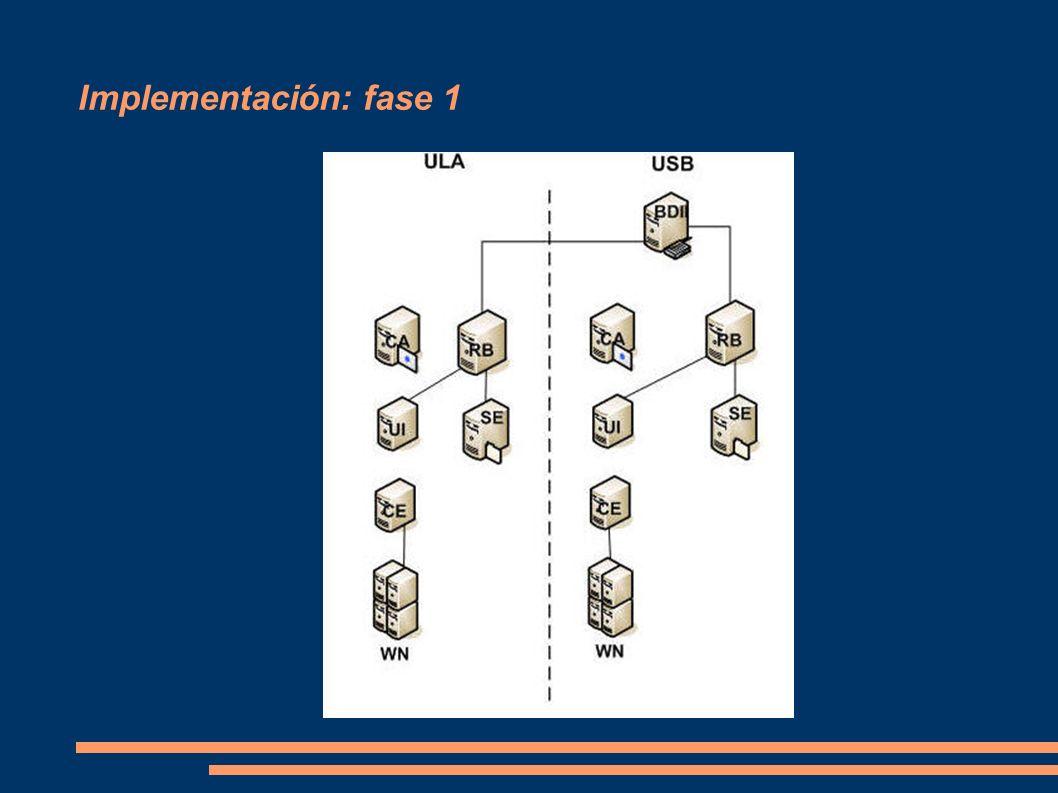 Implementación: fase 1