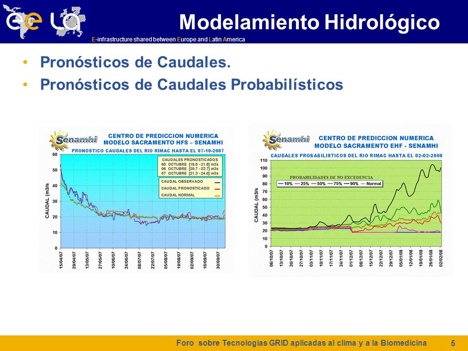 E-infrastructure shared between Europe and Latin America Modelamiento Hidrológico Pronósticos de Caudales. Pronósticos de Caudales Probabilísticos For