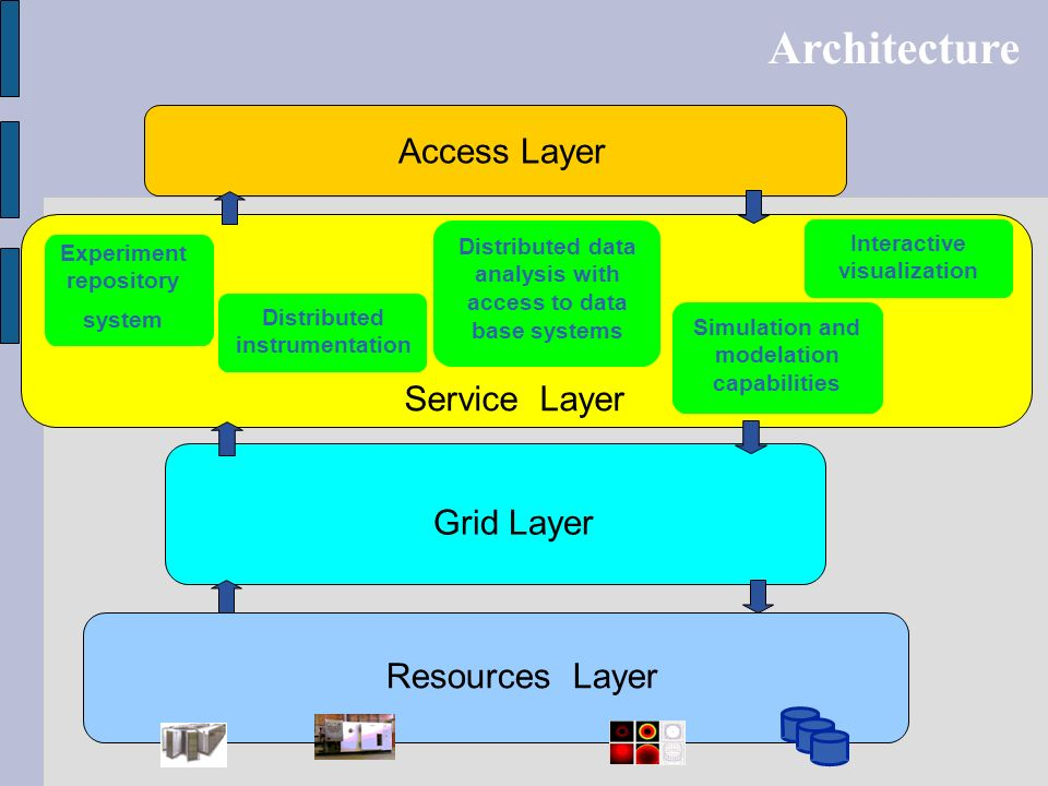 Architecture Resources Layer Grid Layer Distributed instrumentation Simulation and modelation capabilities Interactive visualization Distributed data