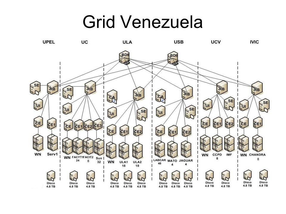 Grid Venezuela