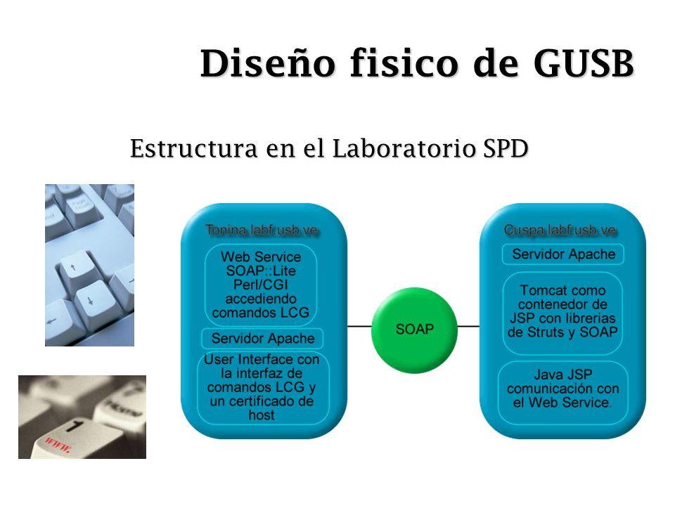 Diseño fisico de GUSB Estructura en el Laboratorio SPD
