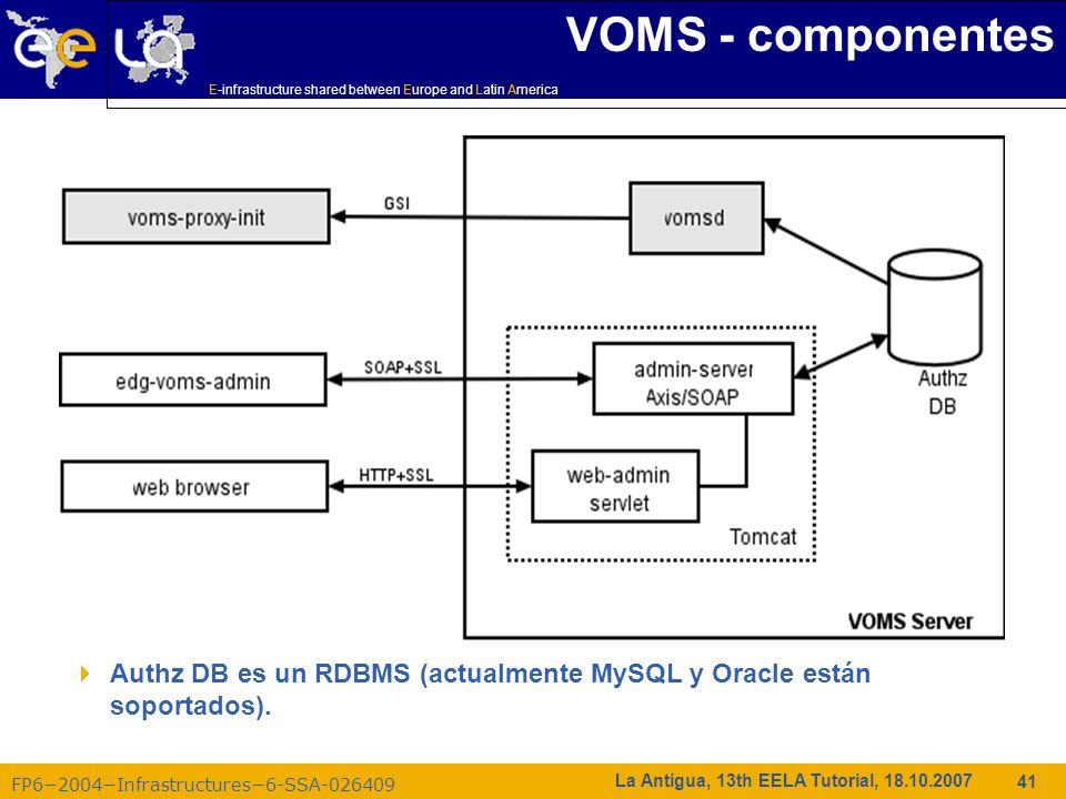 E-infrastructure shared between Europe and Latin America FP62004Infrastructures6-SSA-026409 41 La Antigua, 13th EELA Tutorial, 18.10.2007 VOMS - compo