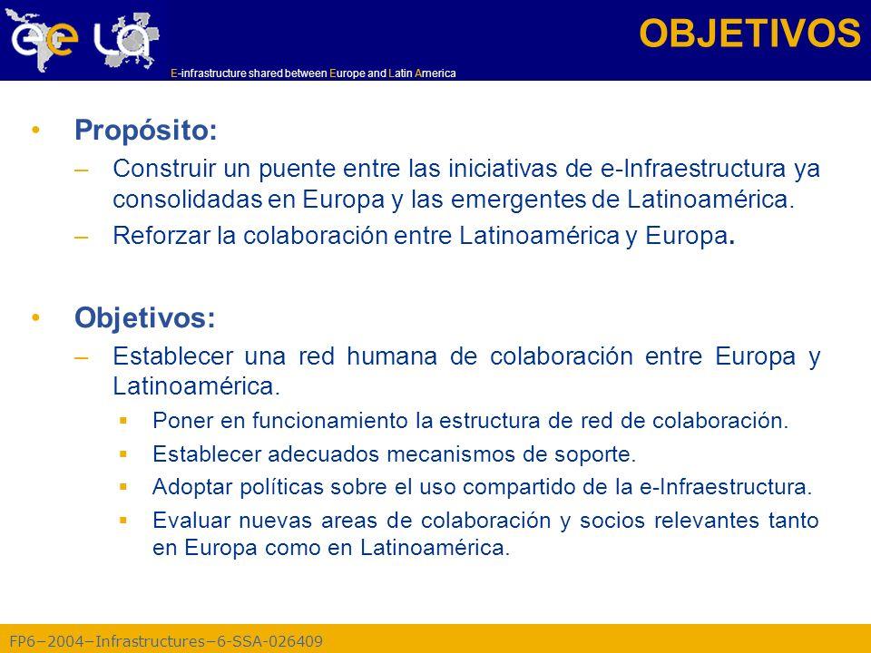 FP62004Infrastructures6-SSA-026409 E-infrastructure shared between Europe and Latin America Volumen de datos en ATLAS Datos: ~15 PetaBytes/year (Equivalente a grabar un CD cada 2 seg) 50 CD-ROM = 35 GB 6 cm Concorde (15 Km) Balloon (30 Km) CD stack with 1 year LHC data.