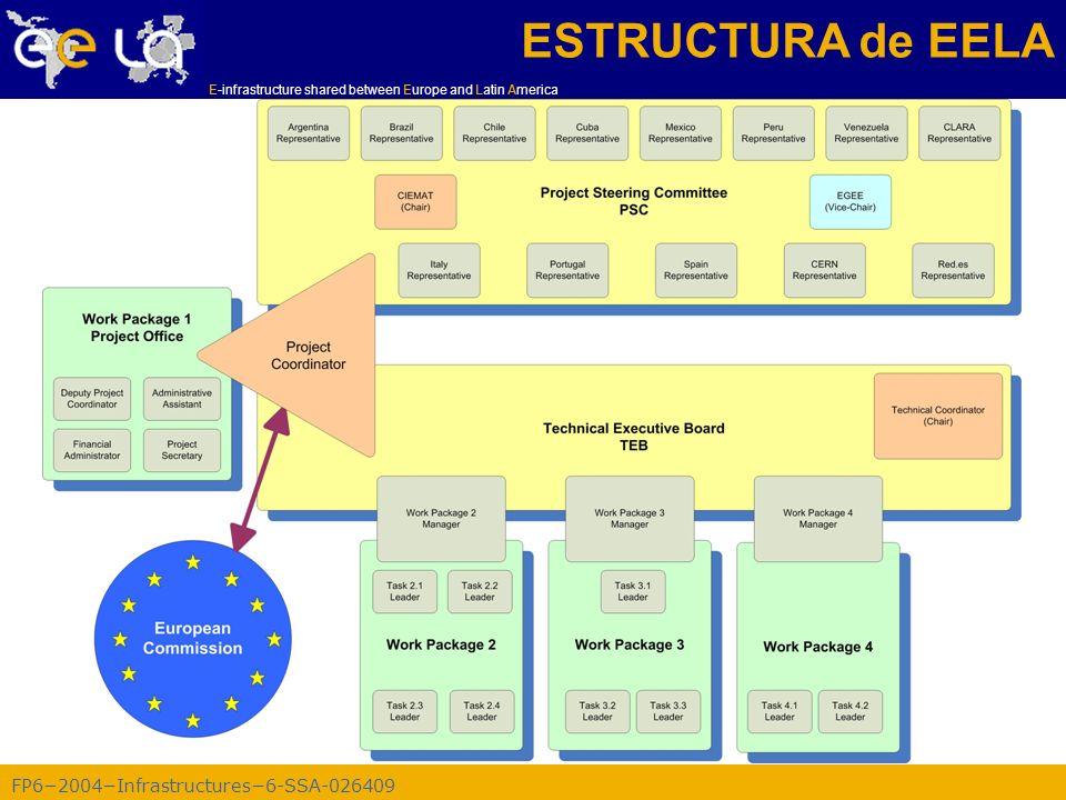 FP62004Infrastructures6-SSA-026409 E-infrastructure shared between Europe and Latin America WP2: Operacion y soporte del Pilot GRID testbed –Establecer un Pilot Grid Testbed comun entre recursos en Latin America y Europe –Estructura GRID basada en middleware EGEE –Pilot Testbed para diseminacion y aplicaciones WORK PACKAGE 2 Task 2.1: Coordinacion de la e-Infrastructure Task 2.2: Certification Authorities and Virtual Organizations Task 2.3: Pilot Testbed Operations Task 2.4: Network Support and Operation