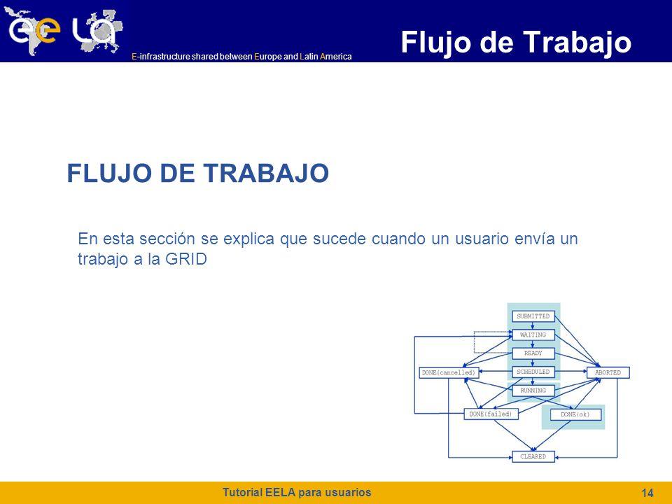 E-infrastructure shared between Europe and Latin America Tutorial EELA para usuarios 14 Flujo de Trabajo FLUJO DE TRABAJO En esta sección se explica que sucede cuando un usuario envía un trabajo a la GRID