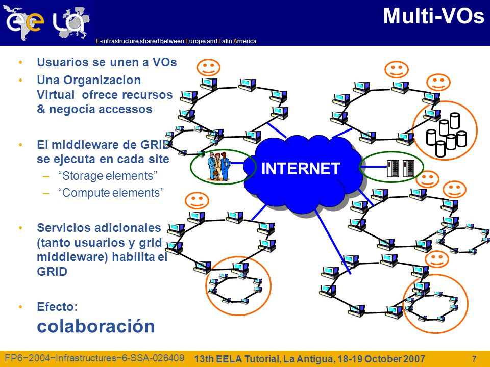 E-infrastructure shared between Europe and Latin America 13th EELA Tutorial, La Antigua, 18-19 October 2007 FP62004Infrastructures6-SSA-026409 28 Some of the Applications ported on GILDA 8 Virtual Organizations supported: –Biomedicine (Biomed) –Earth Science Academy (ESR) –Earth Science Industry (CGG) –Astroparticle Physics (MAGIC) –Computational Chemistry (GEMS) –Grid Search Engines (GRACE) –Astrophysics (PLANCK) –Computation Archaeology (ARCHAEOGRID) Development of complete interfaces with GENIUS for 3 Biomed Applications: GATE, hadronTherapy, and Friction/Arlecore Development of complete interfaces with GENIUS for 4 Generic Applications: EGEODE (CGG), MAGIC, GEMS, and CODESA-3D (ESR) (successfull demos of EGEODE and GEMS at EGEE review) Development of complete interfaces with GENIUS for 16 demonstrative applications available on the GILDA Grid Demonstrator (https://grid- demo.ct.infn.it) Development of complete interface with CLI for NEMO
