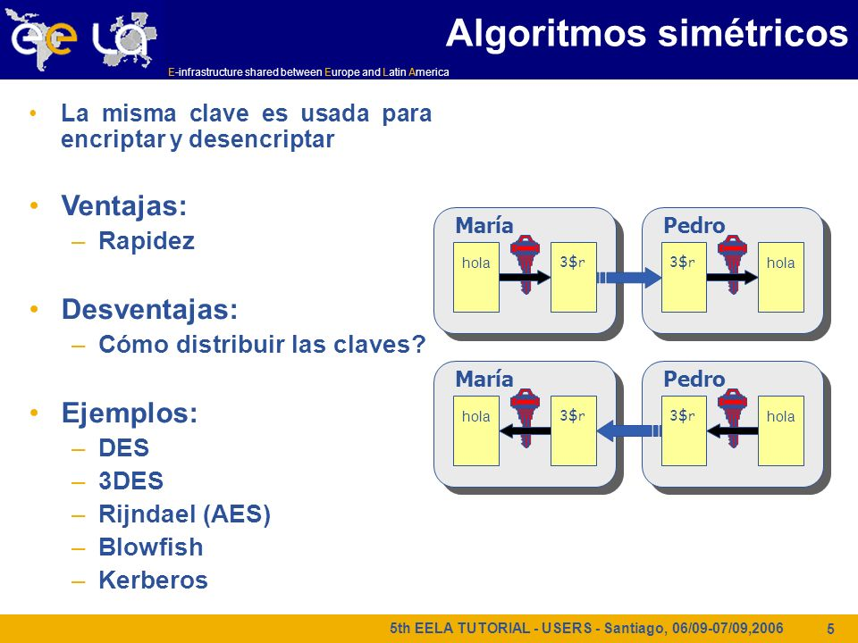 E-infrastructure shared between Europe and Latin America 5th EELA TUTORIAL - USERS - Santiago, 06/09-07/09,2006 5 La misma clave es usada para encript