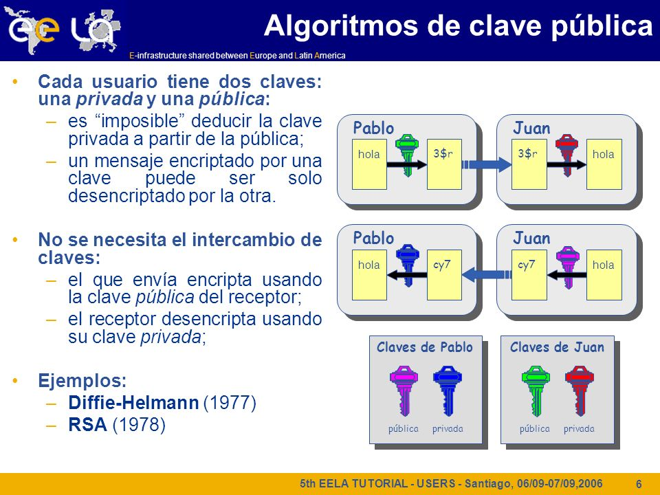 E-infrastructure shared between Europe and Latin America 5th EELA TUTORIAL - USERS - Santiago, 06/09-07/09,2006 6 Cada usuario tiene dos claves: una p