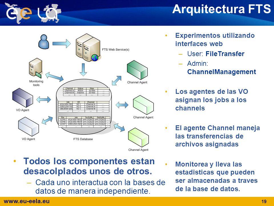 www.eu-eela.eu 19 Arquitectura FTS Todos los componentes estan desacolplados unos de otros. –Cada uno interactua con la bases de datos de manera indep
