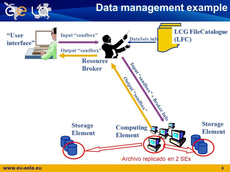 www.eu-eela.eu 6 Data management exampleResourceBrokerStorageElementComputingElement DataSets info Input sandbox Input sandbox + Broker Info Output sa