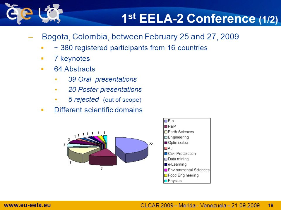 www.eu-eela.eu –Bogota, Colombia, between February 25 and 27, 2009 ~ 380 registered participants from 16 countries 7 keynotes 64 Abstracts 39 Oral presentations 20 Poster presentations 5 rejected (out of scope) Different scientific domains 1 st EELA-2 Conference (1/2) 19 CLCAR 2009 – Merida - Venezuela – 21.09.2009