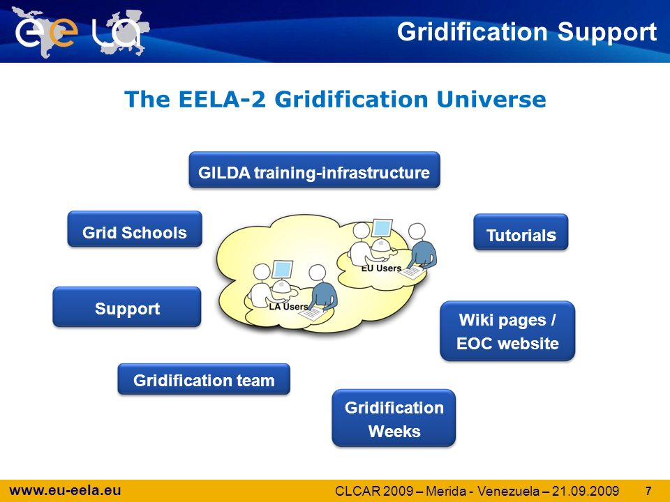 www.eu-eela.eu Gridification Support GILDA training-infrastructure Tutorial s Grid Schools Support system Wiki pages / EOC website Gridification Weeks